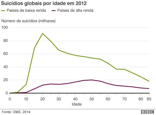 150922140924_teenage_suicide_rate_age_comparison_portuguese