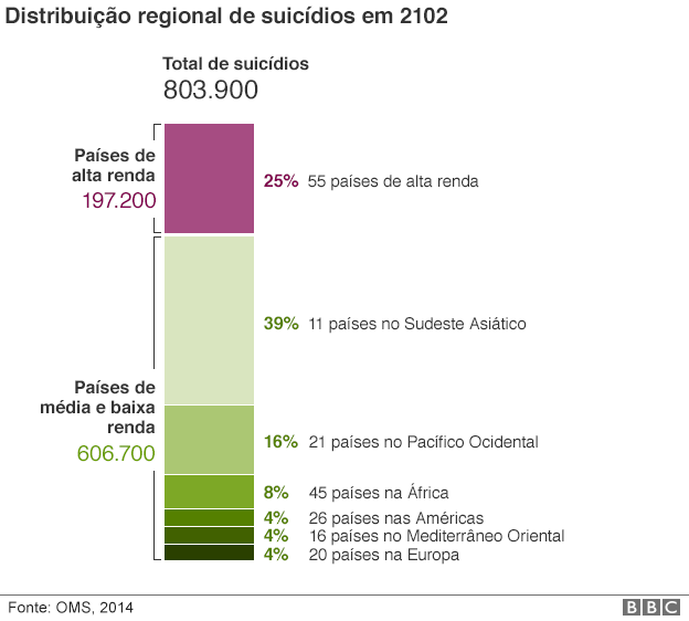 150922140951_teenage_suicide_rate_proportion_portuguese.png